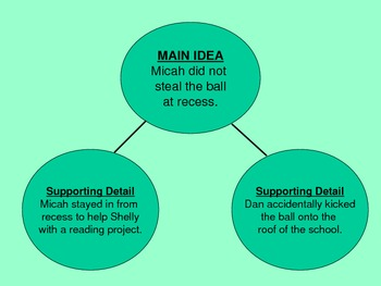 Main idea and supporting details powerpoint free by amy brown | tpt.