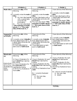 Main Idea and Supporting Details Rubric