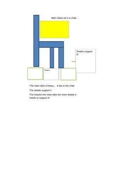 Main Idea Visual