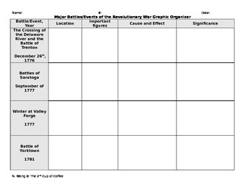 Major Battles/Events of the Revolutionary War Graphic Organizer