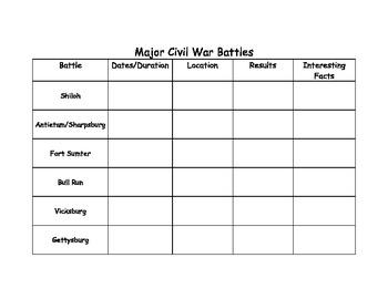 Major Civil War Battles Chart