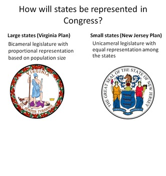 Major Compromises from the Constitutional Convention