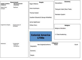 Major Eras in U.S. History- Colonial through Reconstruction ORGANIZER BY ERA