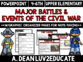 Major Events and Battles of the Civil War Powerpoint