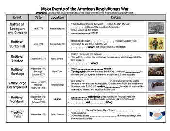 Major Events of the American Revolution Note-Taking or Research Activity