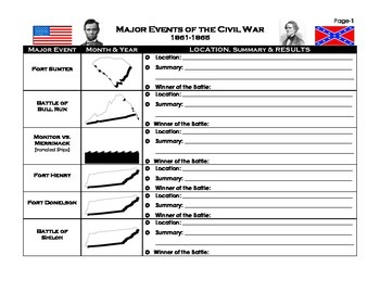 Major Events of the Civil War: Summary Table