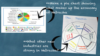 Major Industries of Nebraska State Study Unit