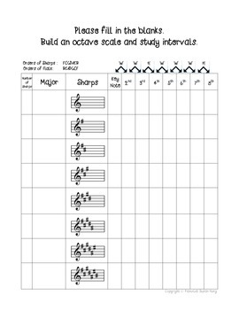 Freebie Major and minor Key Signatures, building an octave and intervals