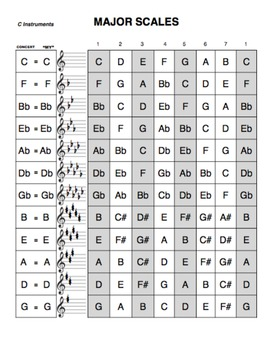 Major Scales for All Instruments