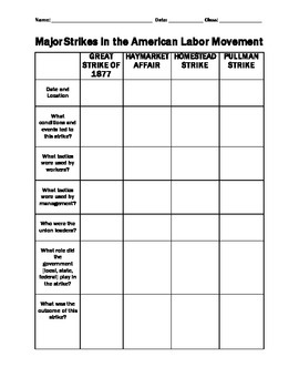 Major Strikes in the American Labor Movement - Worksheet