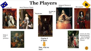 Major Succession Wars of the early 18th Century PowerPoint