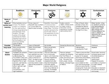 World religions chart worksheet