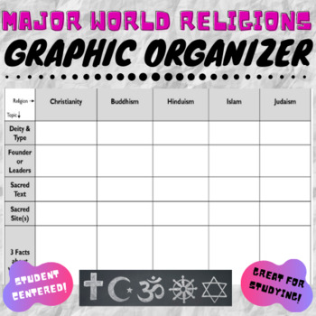 Major World Religions Graphic Organizer