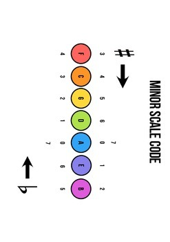 Major and Minor Scale Codes (Circle of Fifths) Posters