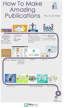 Make Digital Publications Smash Poster - Classrooms / Technology / Computer