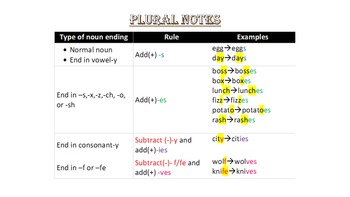 Make It Plural! Plural Nouns Review card game -s, -es, -ies, and -ves