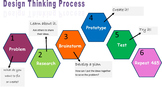 Makerspace Design Thinking Process Poster