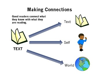 Making Connections Reading Strategy Poster
