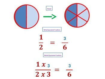 Making Equivalent Fractions with Student Worksheet