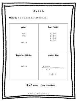 Making Sense of Multiplication