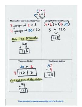 Making Sense of Multiplication Bundled Set (Includes Sets 1-4): Multiple Digits