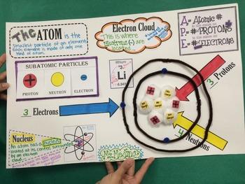 Making an Atom
