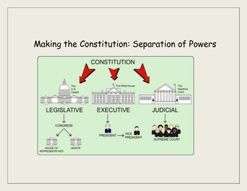 Making the Constitution: Separation of Powers