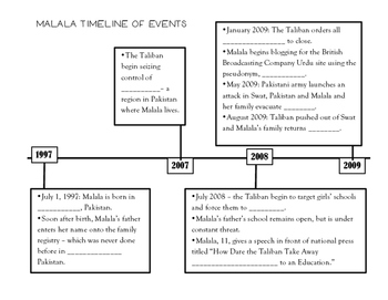 Malala Yousafzai - Timeline of Events