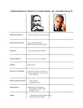 martin luther king jr vs malcolm x research papers Martin luther king & malcolm x on violence  artin luther king, jr and malcolm x are probably the two best known african  malcolm x was born malcolm little in.