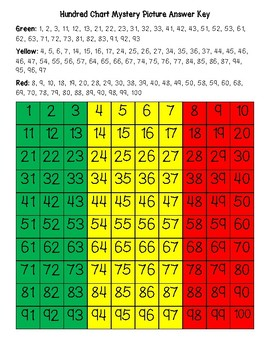Mali Flag Hundred Chart Mystery Picture with Number Cards