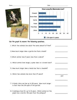 Mammal Lifespan Bar Graph