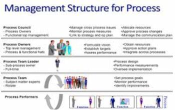 Management Processes