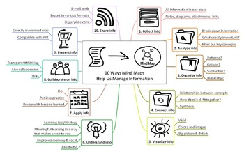Managing Information with Mind Maps