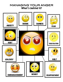 Managing Your Anger: What's Behind it?