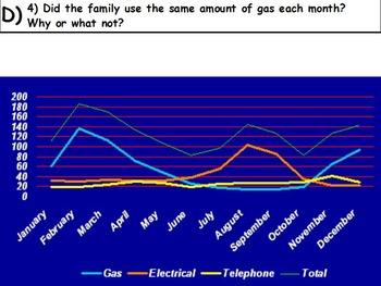 Managing a household - Annual Bills w Worksheet; Real world Math (SMART BOARD)