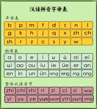 photo about Pinyin Chart Printable referred to as Mandarin Chinese Pinyin Chart
