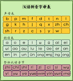 Mandarin Chinese Pinyin Chart