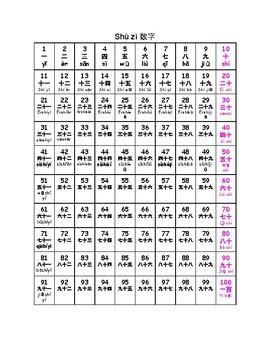 Mandarin Numbers 1-100