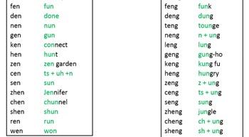 Mandarin PinYin Sounds for American Speakers