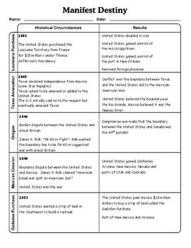Manifest Destiny Blank Chart/Graphic Organizer and Answer Key