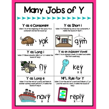 Many Jobs of Y Poster - Reading Horizons