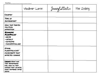 Mao Zedong, Vladimir Lenin and Joseph Stalin Graphic Organizer