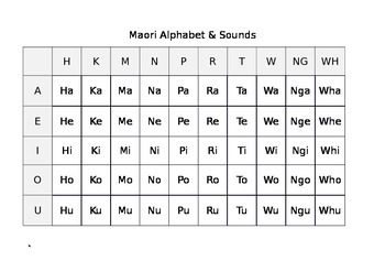 Maori Alphabet and Mihi