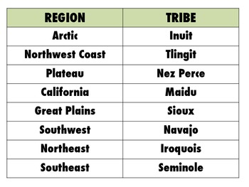 Map and Chart of Native American Tribes
