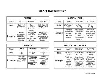 Map of English Tenses