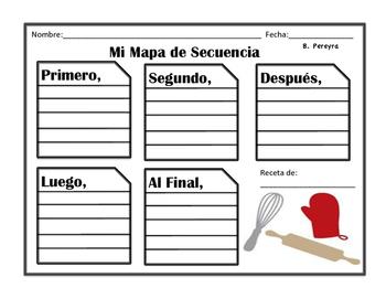Mapa de Secuencia Recetas_ Recipe Sequencing Map