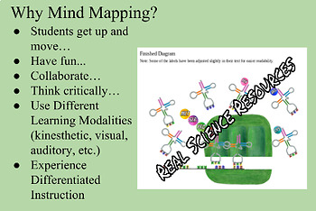 Mapping Out Translation - Mind Mapping & the Production of Proteins