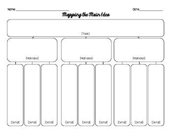 Mapping the Main Idea