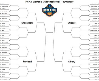 March Madness Tournament Brackets and Point Chart (2018)