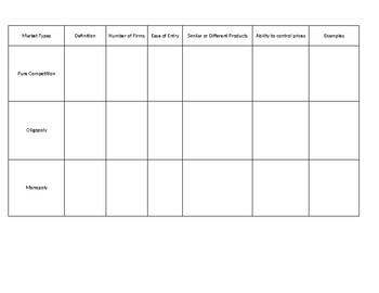 Market Structures Comparison Chart